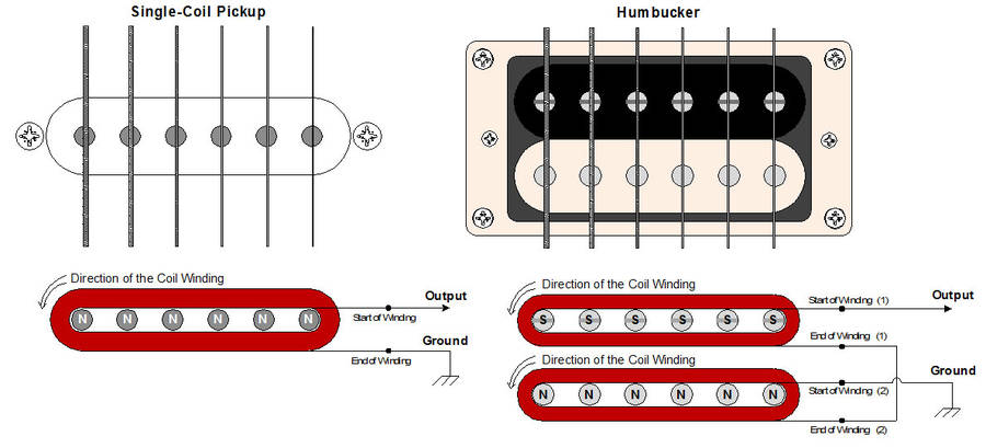 how guitar pickups work