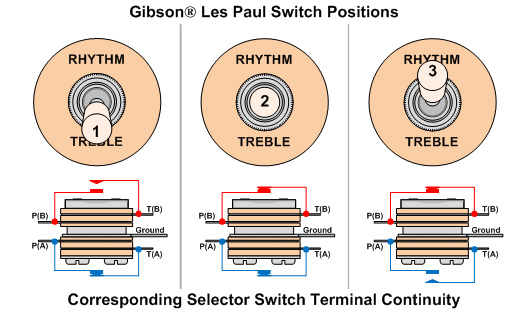 Guitar Switches And Output Jacks on pickup wiring diagram tip