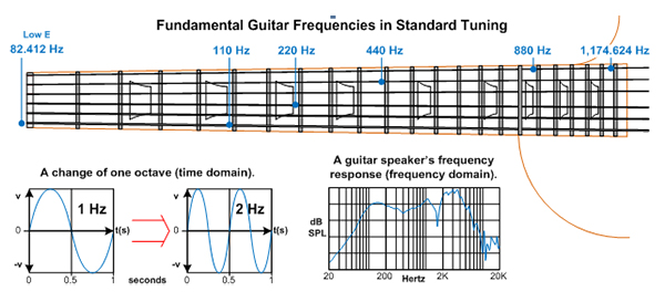 the audible frequency range and describing tone guitar planet magazine. Black Bedroom Furniture Sets. Home Design Ideas